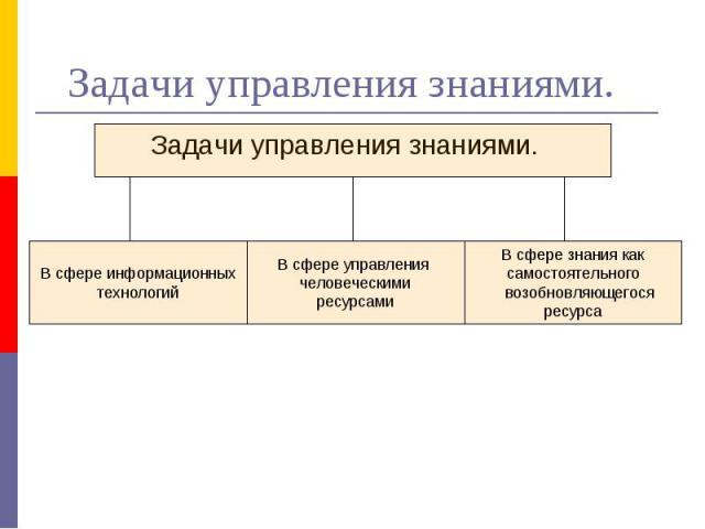 Задачи управления знаниями. Задачи управления знаниями.