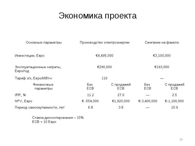 Состояние развития биогазовых технологий в Украине
