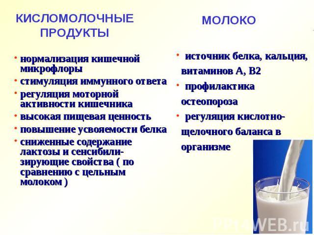 нормализация кишечной микрофлоры нормализация кишечной микрофлоры стимуляция иммунного ответа регуляция моторной активности кишечника высокая пищевая ценность повышение усвояемости белка сниженные содержание лактозы и сенсибили-зирующие свойства ( п…