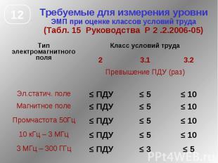 Требуемые для измерения уровни ЭМП при оценке классов условий труда (Табл. 15 Ру