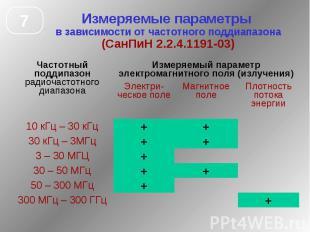 Измеряемые параметры в зависимости от частотного поддиапазона (СанПиН 2.2.4.1191