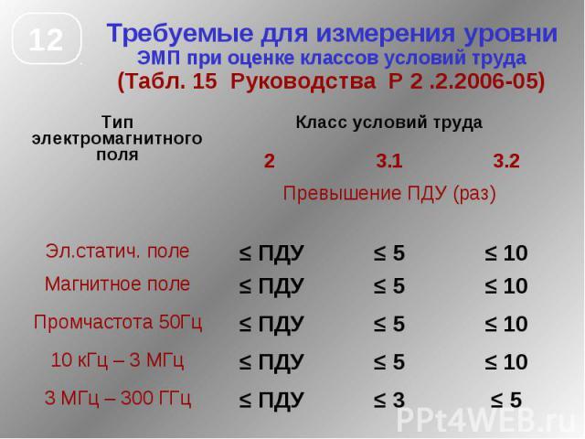 Требуемые для измерения уровни ЭМП при оценке классов условий труда (Табл. 15 Руководства Р 2 .2.2006-05)