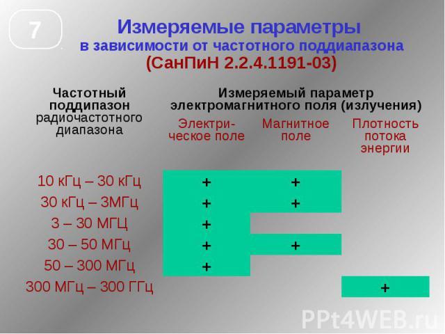 Измеряемые параметры в зависимости от частотного поддиапазона (СанПиН 2.2.4.1191-03)