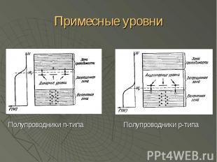 Примесные уровни Полупроводники n-типа
