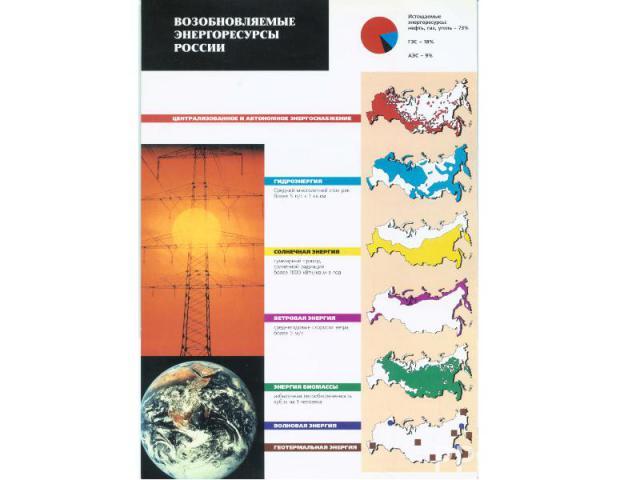Использование возобновляемых источников энергии