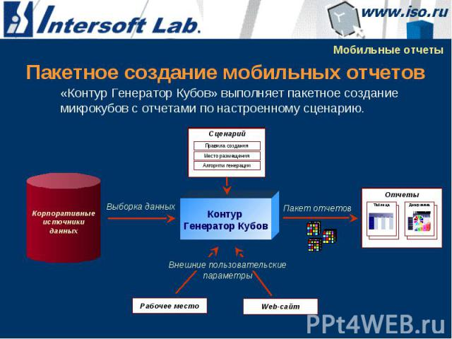 Пакетное создание мобильных отчетов «Контур Генератор Кубов» выполняет пакетное создание микрокубов с отчетами по настроенному сценарию.