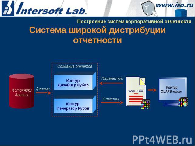 Система широкой дистрибуции отчетности