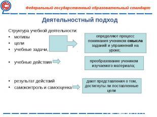Структура учебной деятельности: Структура учебной деятельности: мотивы цели учеб