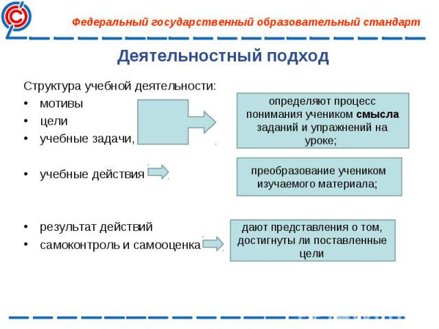 Структура учебной деятельности: Структура учебной деятельности: мотивы цели учебные задачи, учебные действия результат действий самоконтроль и самооценка