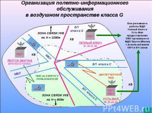 Полетно-информационное обслуживание малой авиации