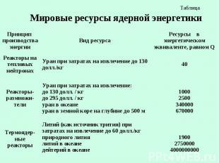Таблица Мировые ресурсы ядерной энергетики