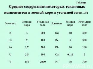 Таблица Среднее содержание некоторых токсичных компонентов в земной коре и уголь