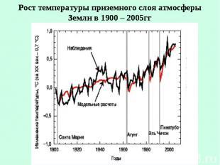 Рост температуры приземного слоя атмосферы Земли в 1900 – 2005гг