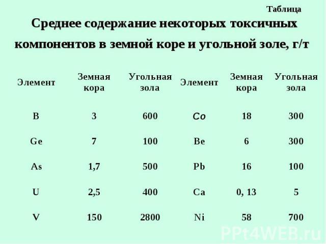 Таблица Среднее содержание некоторых токсичных компонентов в земной коре и угольной золе, г/т