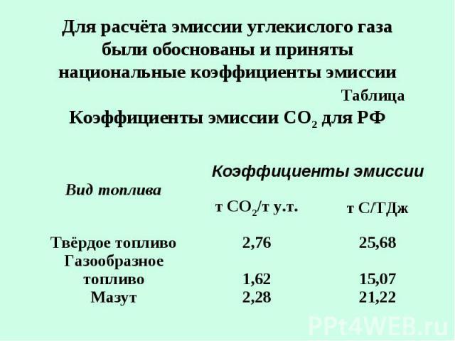 Для расчёта эмиссии углекислого газа были обоснованы и приняты национальные коэффициенты эмиссии Таблица Коэффициенты эмиссии СО2 для РФ