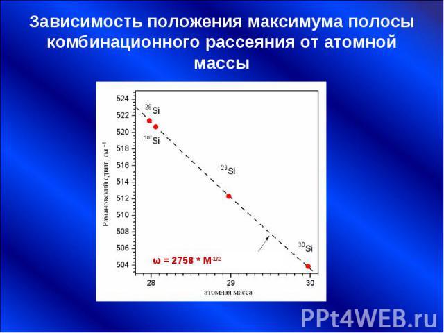 Зависимость положения максимума полосы комбинационного рассеяния от атомной массы