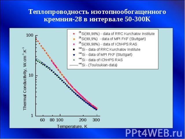 Теплопроводность изотопнообогащенного кремния-28 в интервале 50-300К