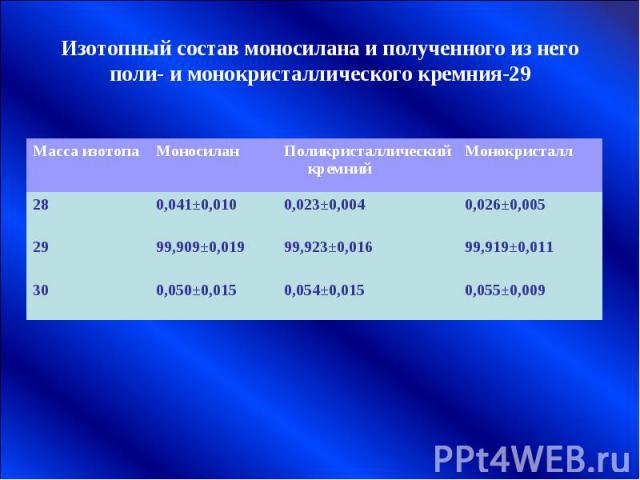 Изотопный состав моносилана и полученного из него поли- и монокристаллического кремния-29