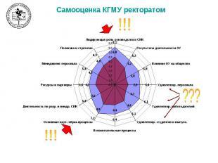 Самооценка КГМУ ректоратом
