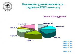 Мониторинг удовлетворенности студентов КГМУ (октябрь 2011)