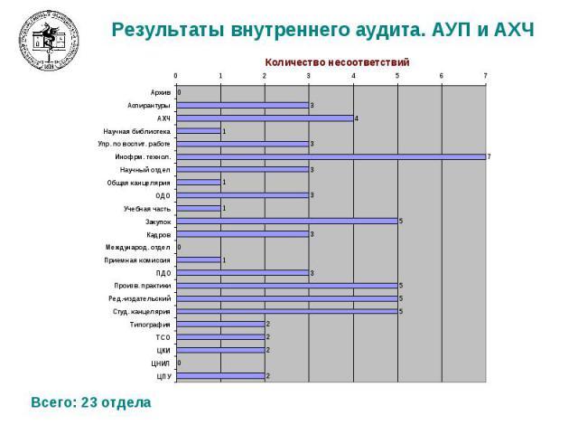 Результаты внутреннего аудита. АУП и АХЧ