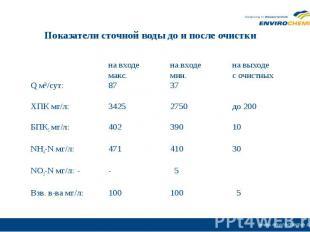 на входе на входе на выходе макс. мин. с очистных Q м³/сут: 87 37 ХПК мг/л: 3425