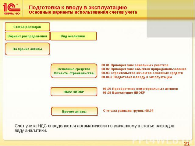 Подготовка к вводу в эксплуатацию Основные варианты использования счетов учета