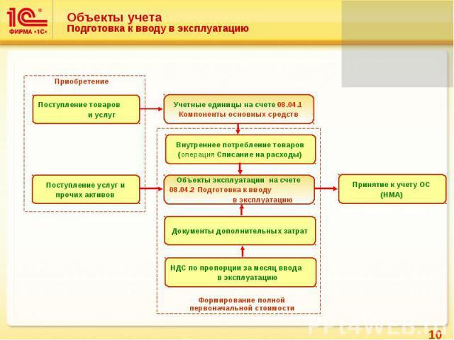 Объекты учета Подготовка к вводу в эксплуатацию