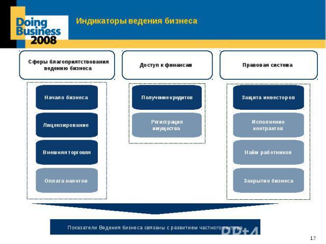 Индикаторы ведения бизнеса