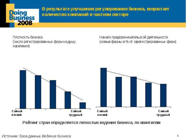 В результате улучшения регулирования бизнеса, возрастает количество компаний в частном секторе