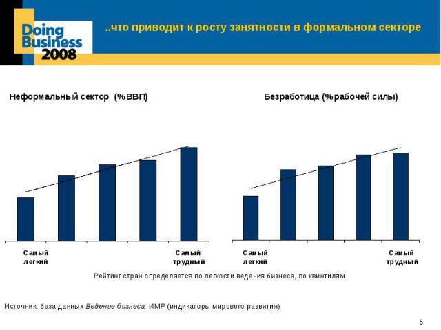 ..что приводит к росту занятности в формальном секторе
