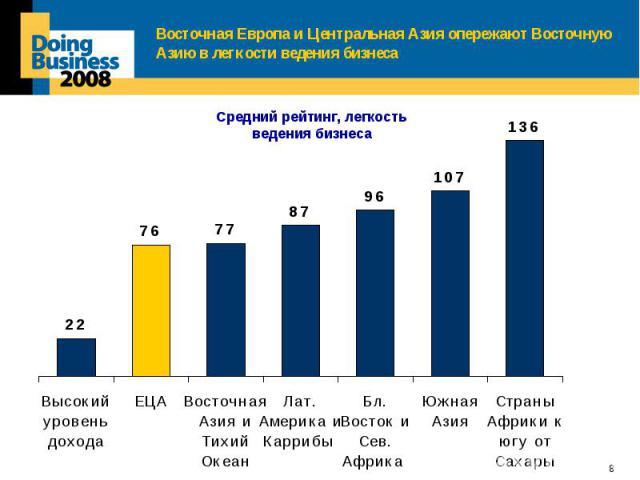 Восточная Европа и Центральная Азия опережают Восточную Азию в легкости ведения бизнеса