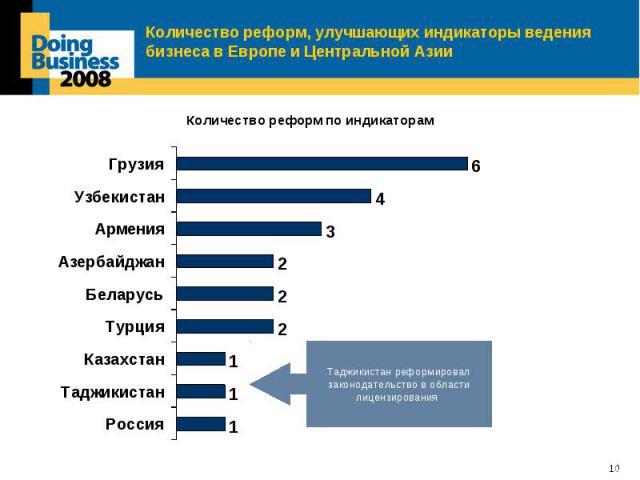 Количество реформ, улучшающих индикаторы ведения бизнеса в Европе и Центральной Азии