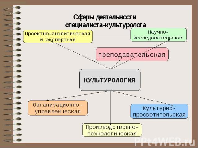 Сферы деятельности специалиста-культуролога
