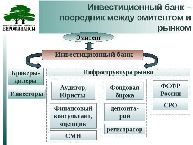 Инвестиционный банк – посредник между эмитентом и рынком