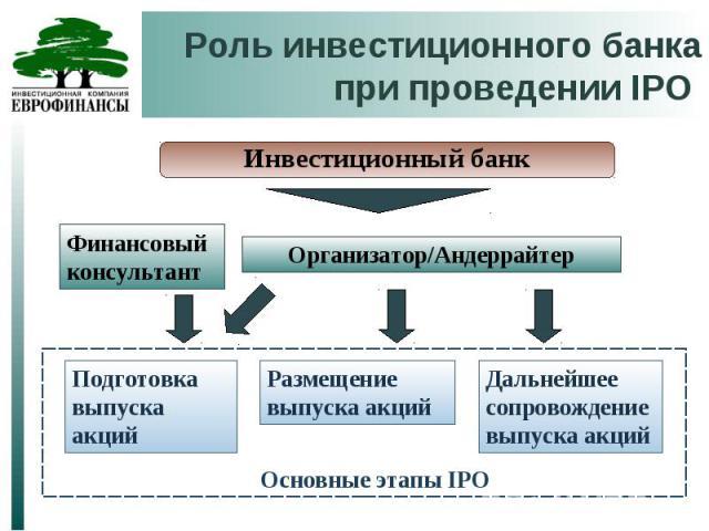 Роль инвестиционного банка при проведении IPO