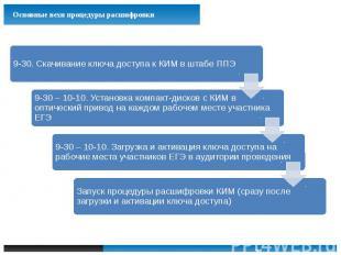 Порядок контроля технической готовности ППЭ. Процедура обеспечения расшифровки к
