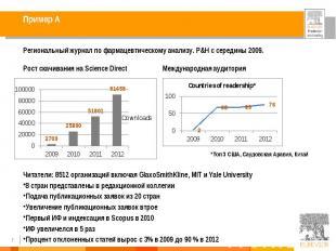 Региональный журнал по фармацевтическому анализу. P&H с середины 2009. Рост