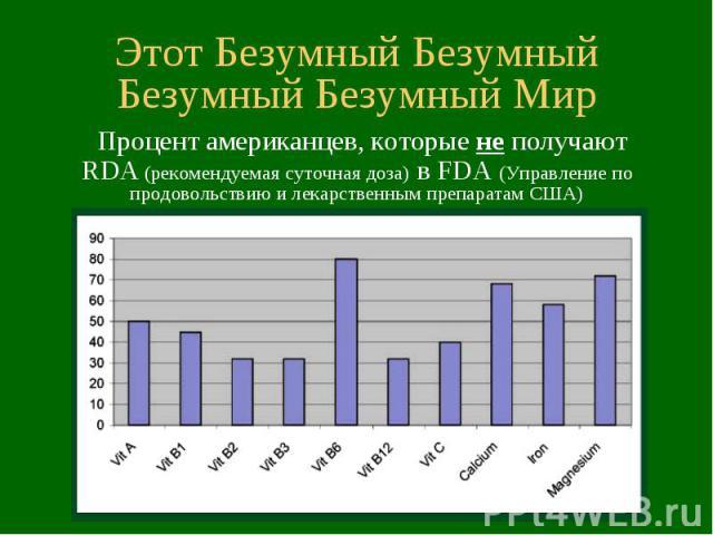 Этот Безумный Безумный Безумный Безумный Мир Процент американцев, которые не получают RDA (рекомендуемая суточная доза) в FDA (Управление по продовольствию и лекарственным препаратам США)