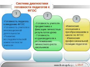 Система диагностики готовности педагогов к ФГОС