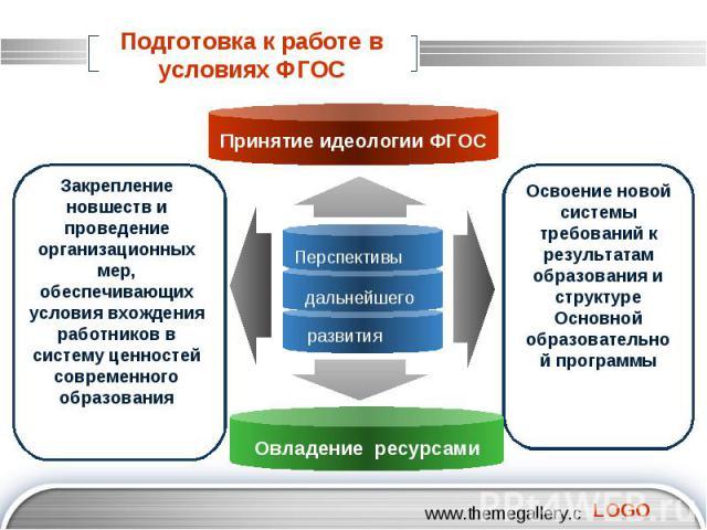 Подготовка к работе в условиях ФГОС