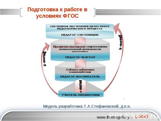 Подготовка к работе в условиях ФГОС Модель разработана Т.А.Стефановской, д.п.н.