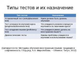 (Цитируется по: Методика обучения иностранным языкам: традиции и современность /