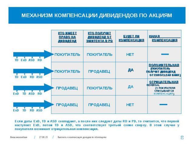 Корпоративные действия по ценным бумагам иностранных эмитентов