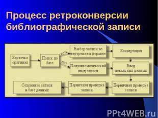 Процесс ретроконверсии библиографической записи