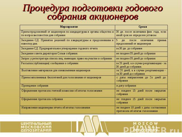 Процедура подготовки годового собрания акционеров