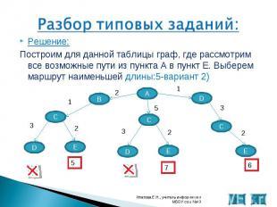Решение: Решение: Построим для данной таблицы граф, где рассмотрим все возможные