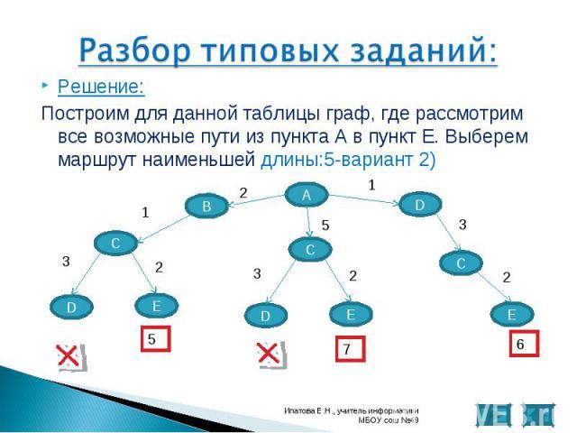 Решение: Решение: Построим для данной таблицы граф, где рассмотрим все возможные пути из пункта А в пункт Е. Выберем маршрут наименьшей длины:5-вариант 2)
