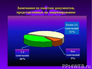 Замечания по пакетам документов, представленных на лицензирование