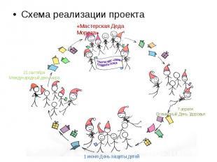 Схема реализации проекта Схема реализации проекта